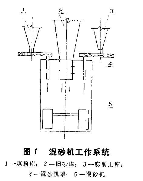 图1混砂机工作系统