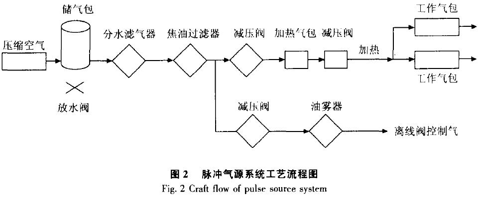 图2脉冲气源系统工艺流程图