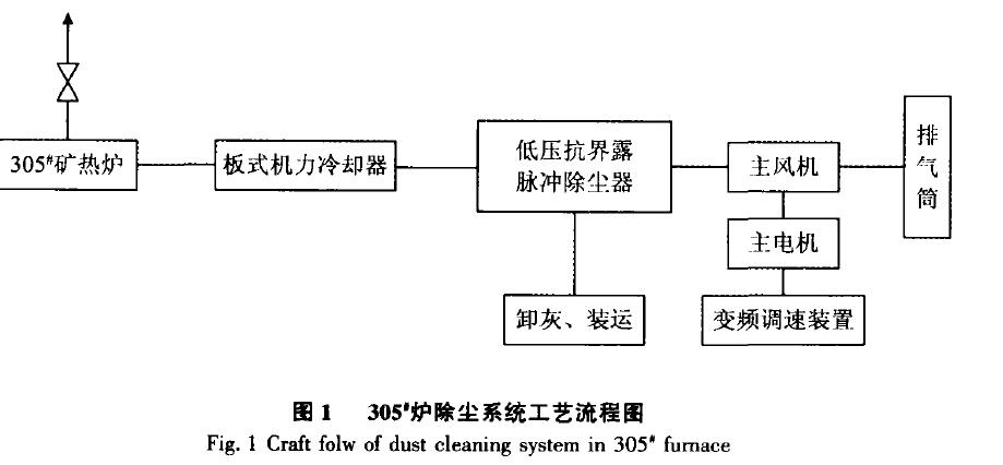 图1   305'炉除尘系统工艺流程图