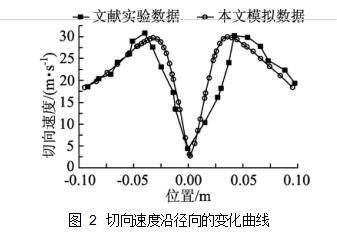 图 2切向速度沿径向的变化曲线