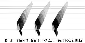 图 3  不同相对端面比下旋风除尘器颗粒运动轨迹