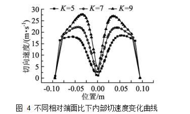 图 4不同相对端面比下内部切速度变化曲线