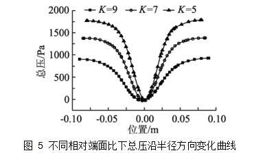 图 5不同相对端面比下总压沿半径方向变化曲线