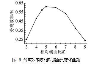 图 6分离效率随相对端面比变化曲线
