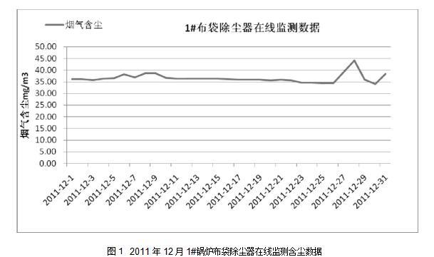 图12011年12月1#锅炉布袋除尘器在线监测含尘数据