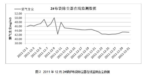 图22011年12月2#锅炉布袋除尘器在线监测含尘数据