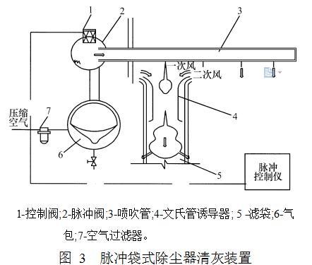 图 3  脉冲袋式除尘器清灰装置