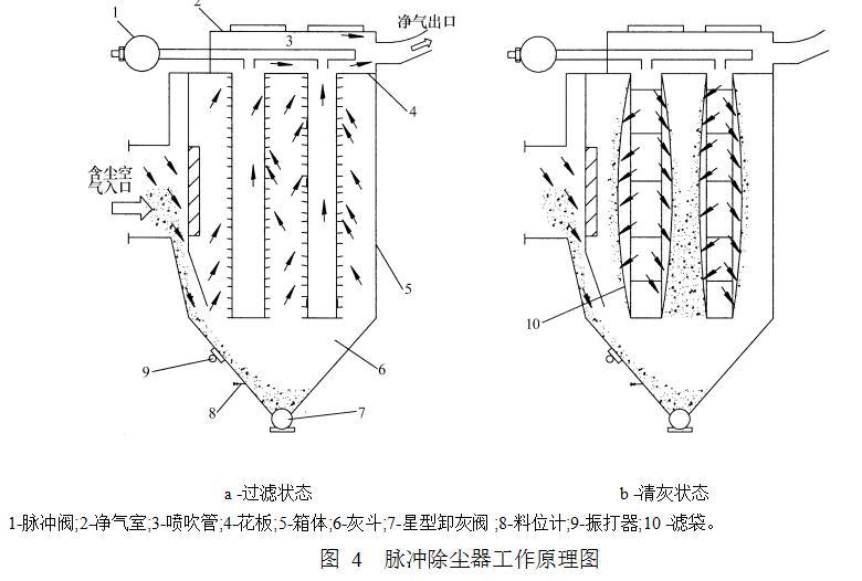 图 4  脉冲除尘器工作原理图