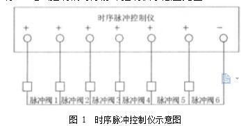 图 1  时序脉冲控制仪示意图