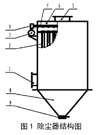 图1除尘器结构图