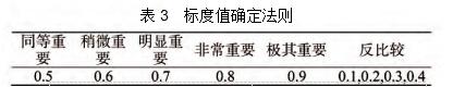 表3  标度值确定法则
