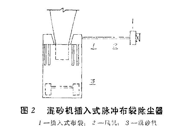 图2混砂机插入式脉冲布袋除尘器