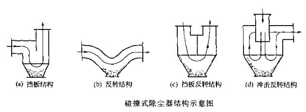 解析的惯性除尘器结构形式